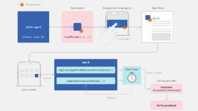 Apple-SKAd-Network